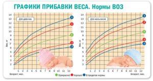 Прибавка в весе у новорожденных воз