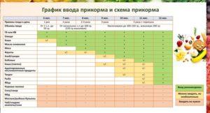 Схема прикорма воз таблица