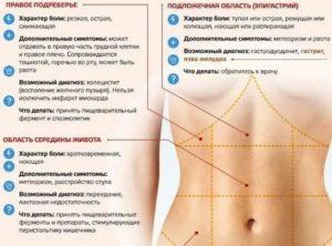 Боль в левом боку при беременности под ребрами