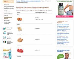 Диета при повышенном белке в моче при беременности