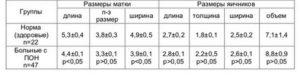 Размер яичников при климаксе