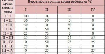Как рассчитать группу крови ребенка