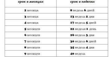 Календарь беременности по неделям акушерский